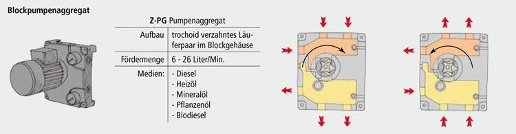 Blockpumpenaggregat von Krampitz