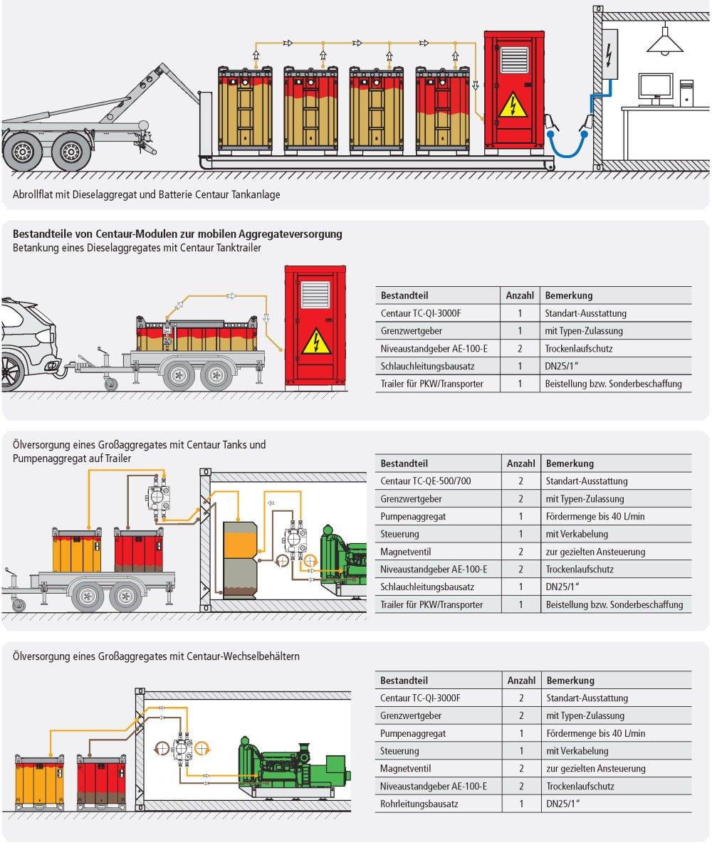 ISO Lagertank doppelwandig