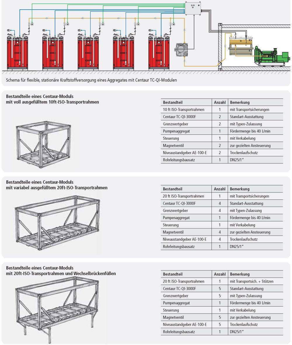 ISO Transporttank doppelwandig