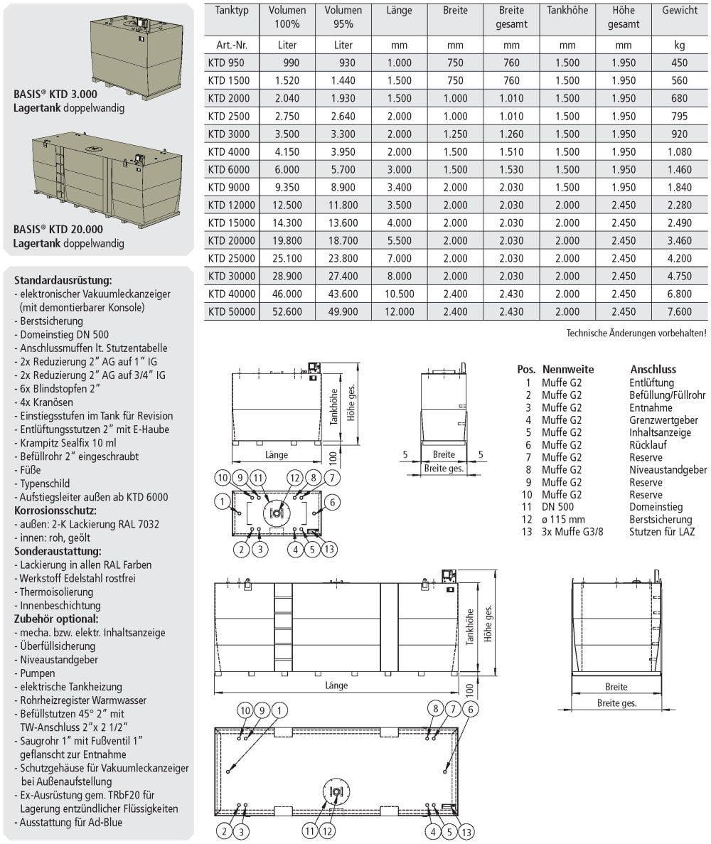 KTD Lagertank doppelwandig Datenblatt