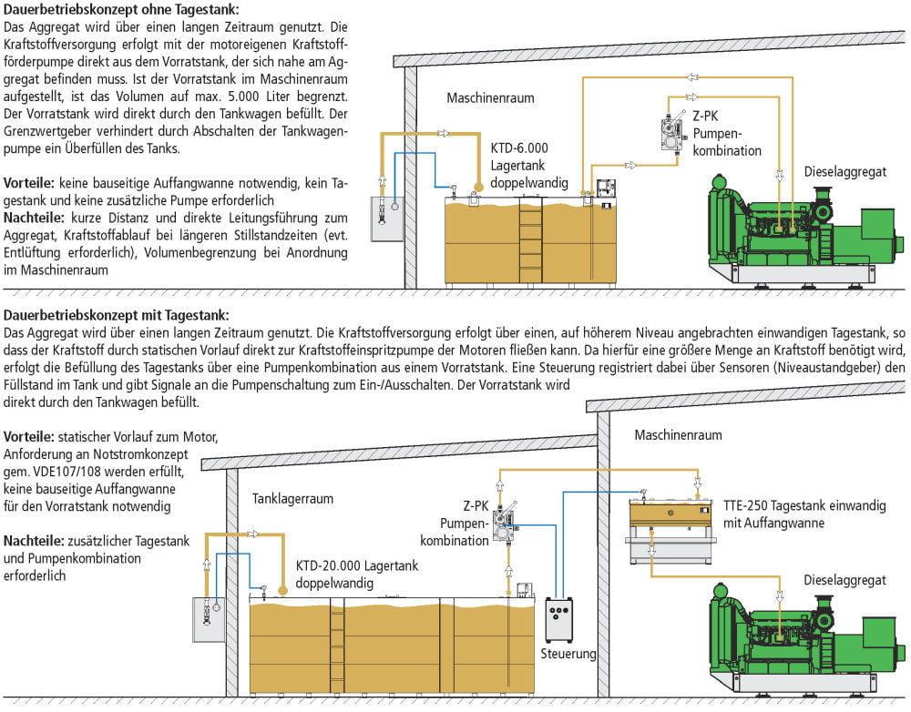 KTD Lagertank doppelwandig Fließschemata