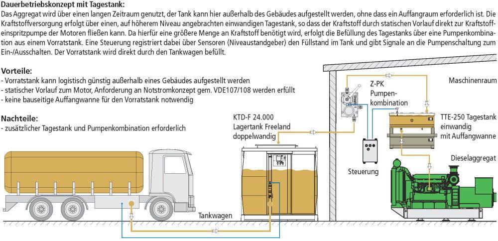 KTE-F Lagertank einwandig Freeland Fließschemata