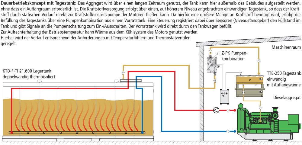 KTE-F-TI Lagertank einwandig Freeland thermoisoliert Fließschemata