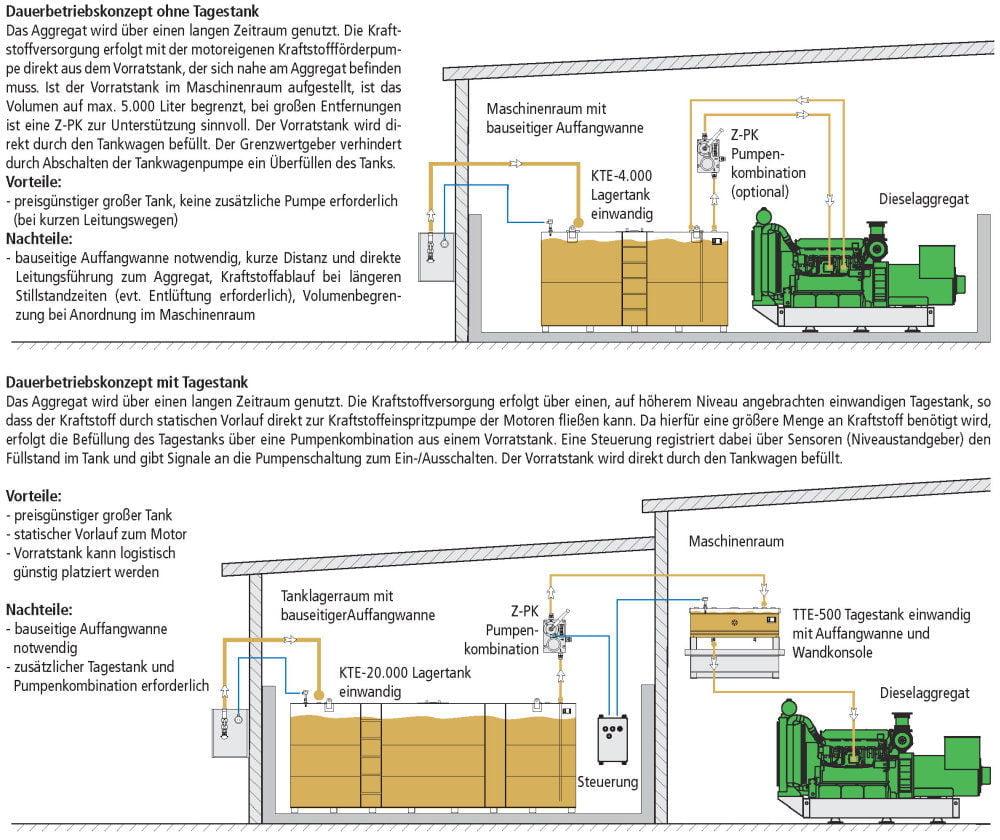 KTE Lagertank einwandig Fließschemata