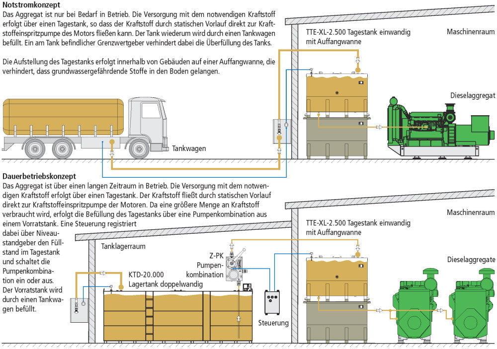TTE-XL Tagestank einwandig Fliessschemata