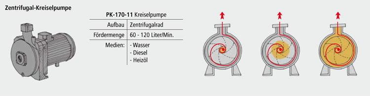 Zentrifugal-Kreiselpumpe von Krampitz