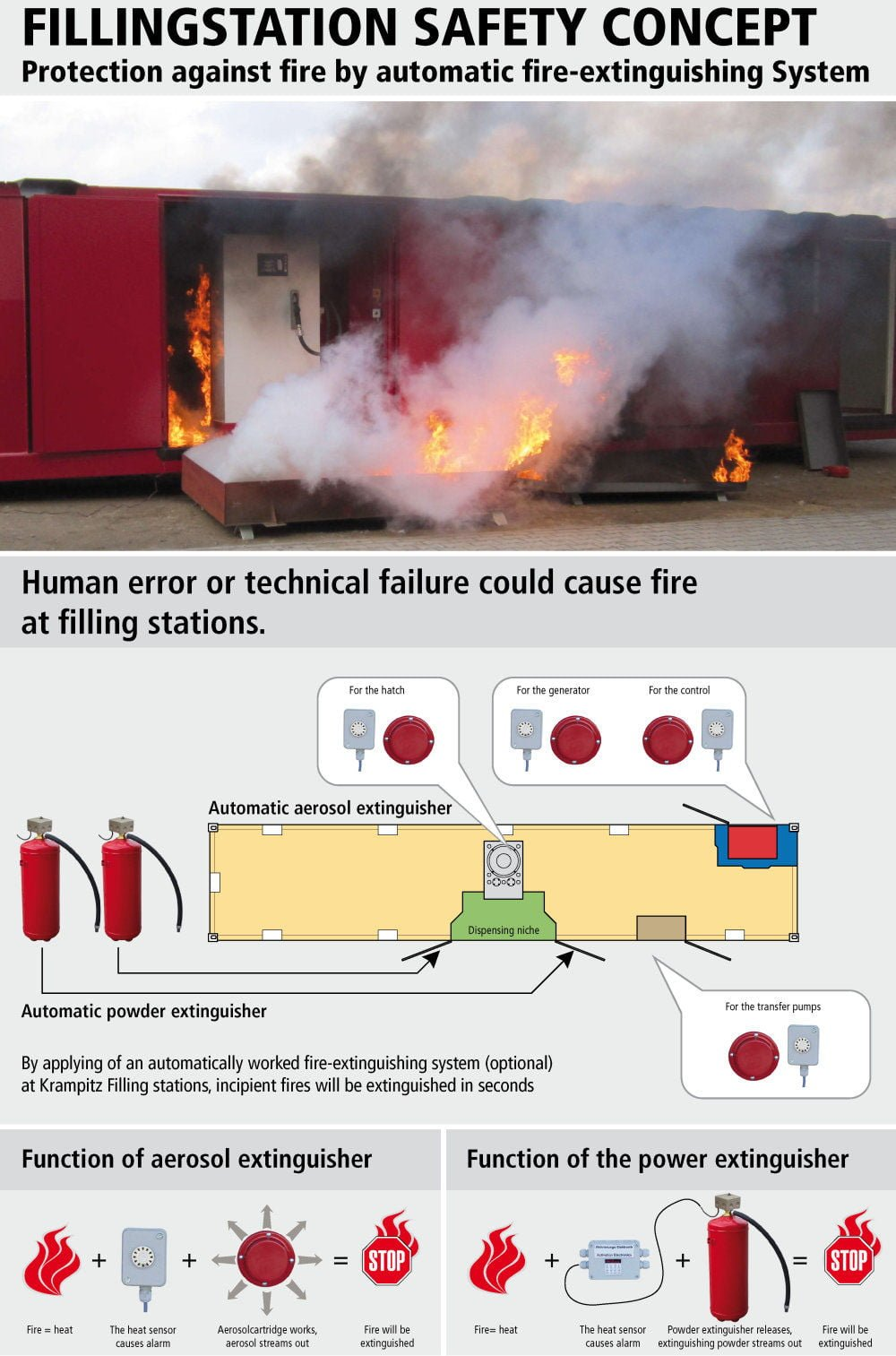 https://www.krampitz.de/wp-content/uploads/2015/11/Fillingstation-Safety-Concept-05.jpg