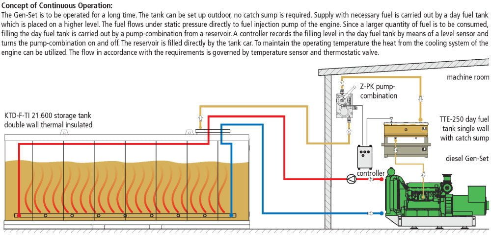KTD-F-TI Storage Tank Double Wall - Example of Use / Flow Chart