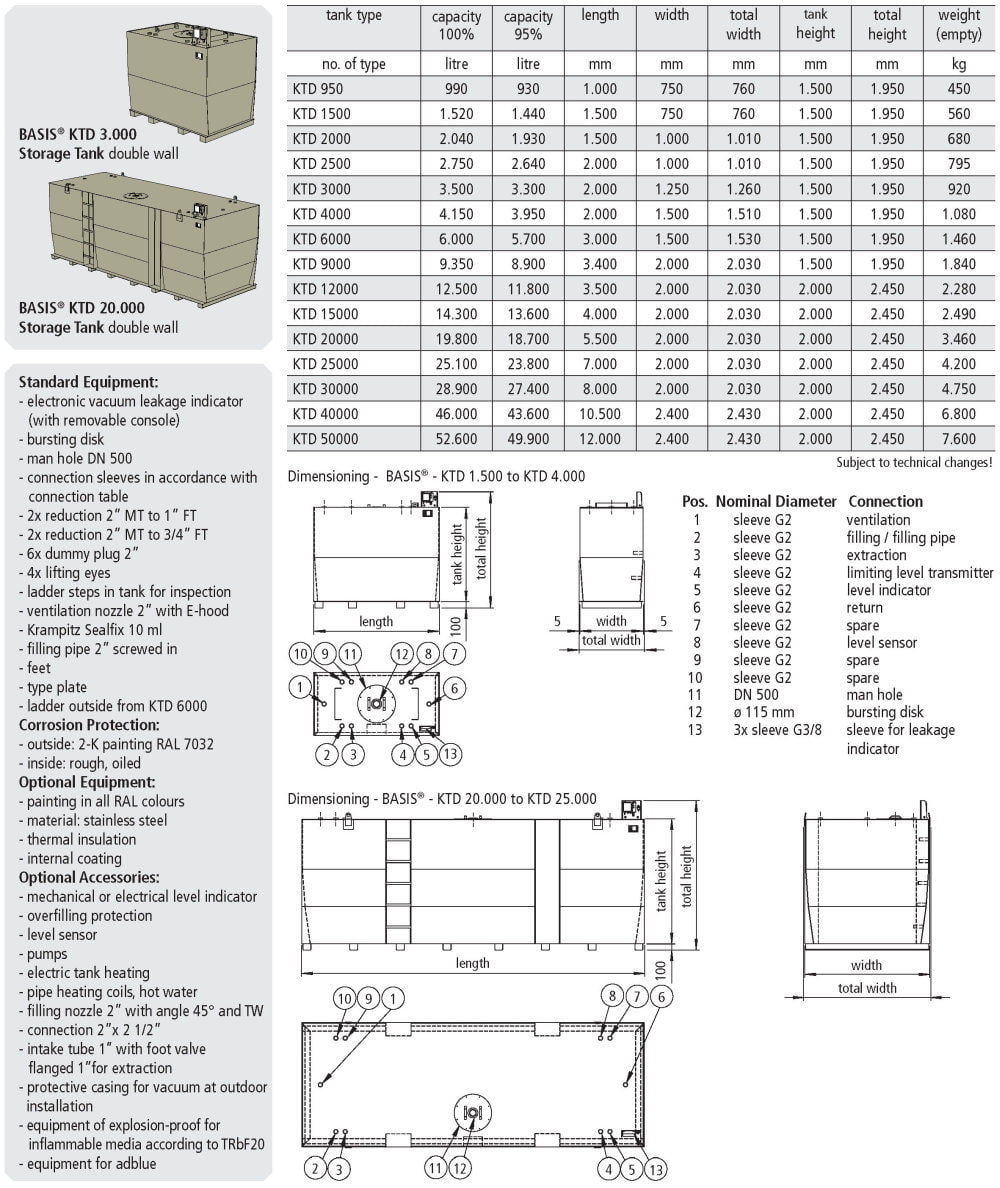 KTD Storage Tank Double Wall - Description / Data Sheet