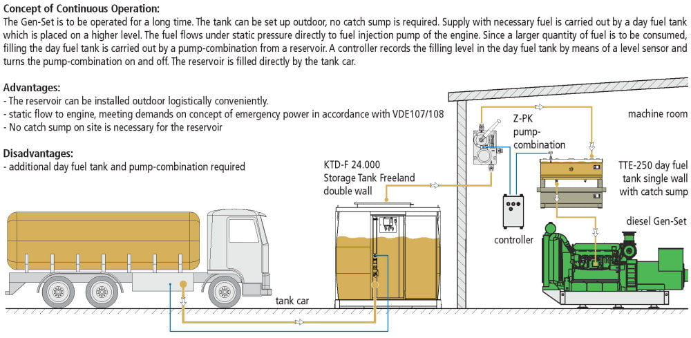 KTE-F Storage Tank Single Wall Freeland - Example of Use - Flow Chart