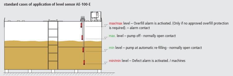 Level sensor Krampitz