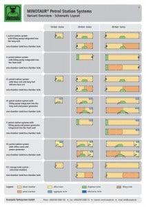 https://www.krampitz.de/wp-content/uploads/2015/11/MINOTAUR-Petrol-Station-Systems_Seite_08-212x300.jpg