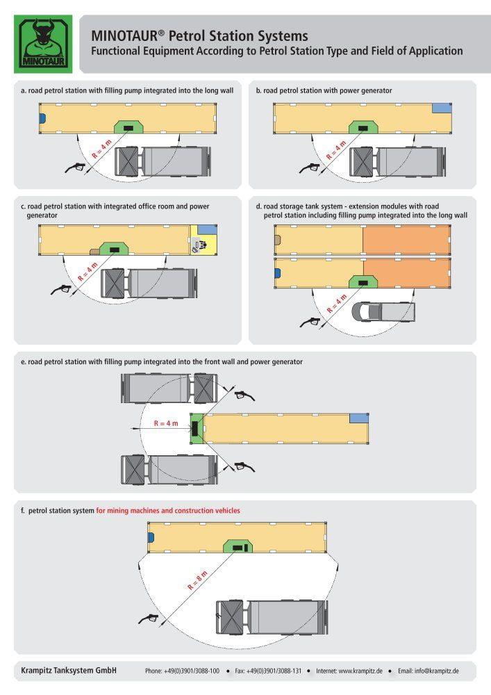 https://www.krampitz.de/wp-content/uploads/2015/11/MINOTAUR-Petrol-Station-Systems_Seite_10.jpg