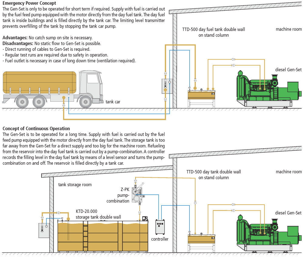 TTD Day Fuel Tank Double Wall - Example of Use / Flow Chart