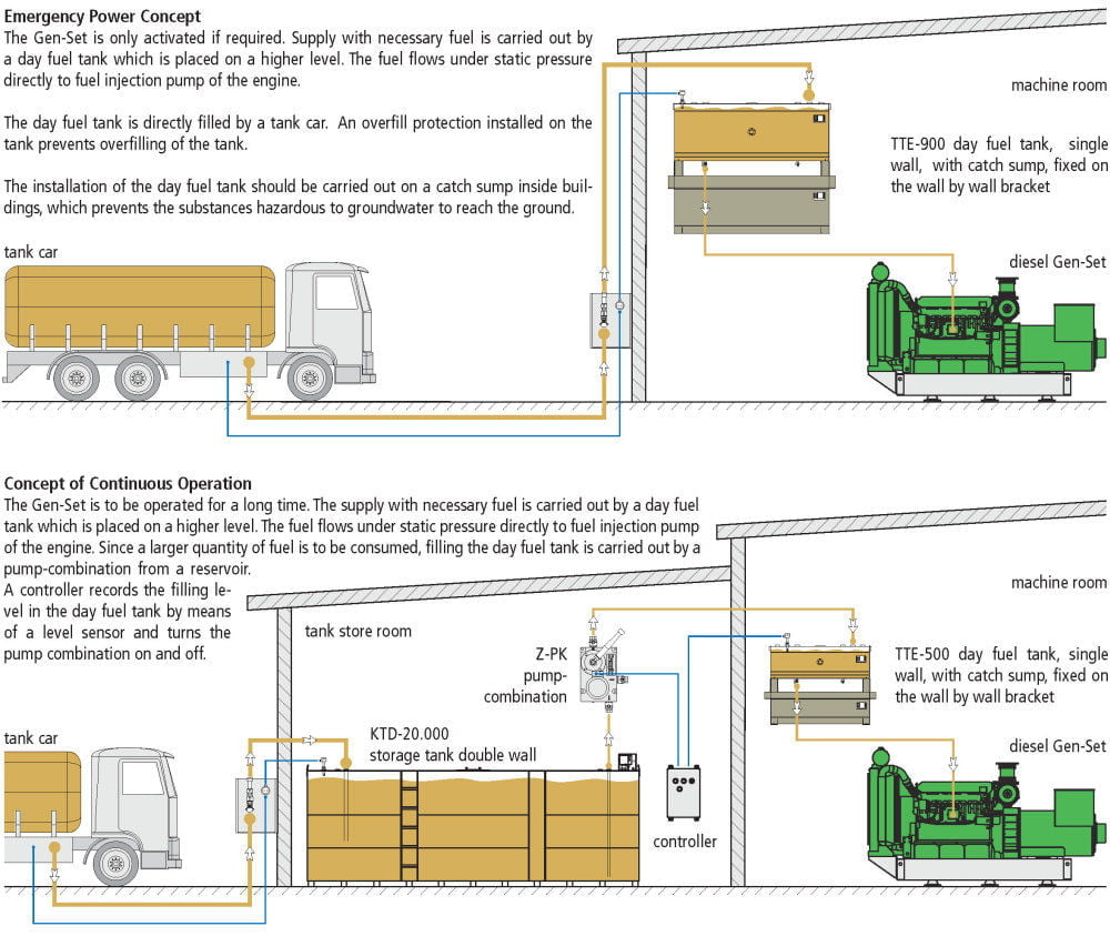 TTE Day Fuel Tank Single Wall - Example of Use / Flow Chart