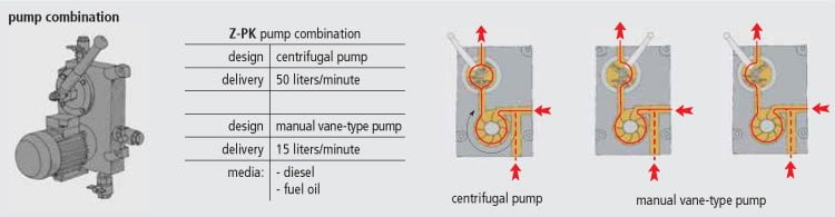 Pump combination Krampitz