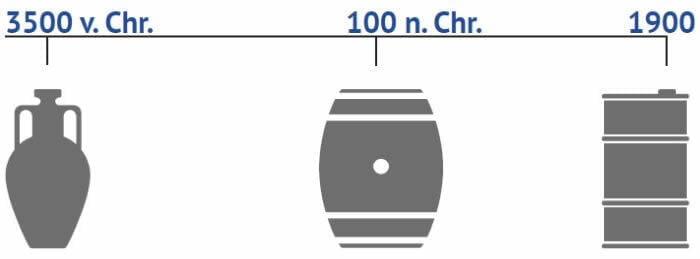 Geschichte der Logistik von Flüssigkeiten