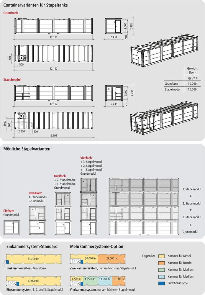 https://www.krampitz.de/wp-content/uploads/2017/11/Mehrkammer-Grosstankanlage-in-Containerbauweise-03.jpg