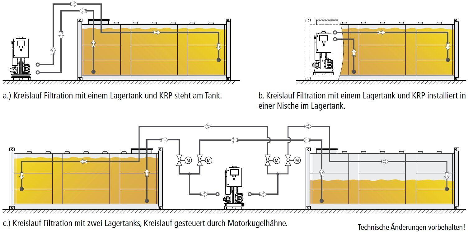 Kraftstoffreinigungsanlage Anwendung