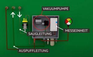 Krampitz - Funktion Vakuum-Leckanzeiger